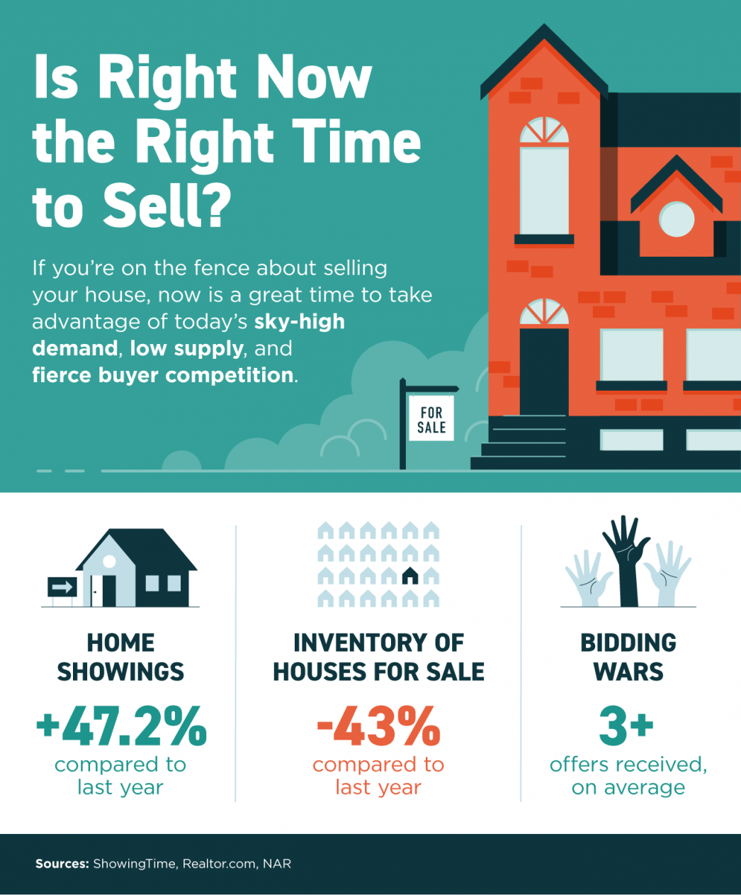 Is Right Now the Right Time to Sell? [INFOGRAPHIC] | MyKCM