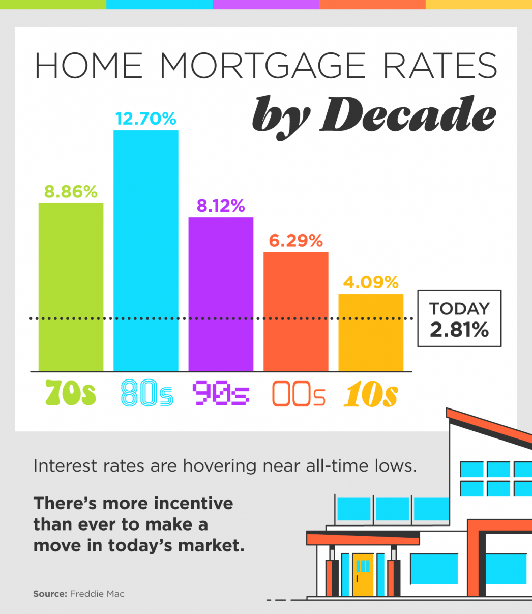 Home Mortgage Rates by Decade [INFOGRAPHIC] | MyKCM