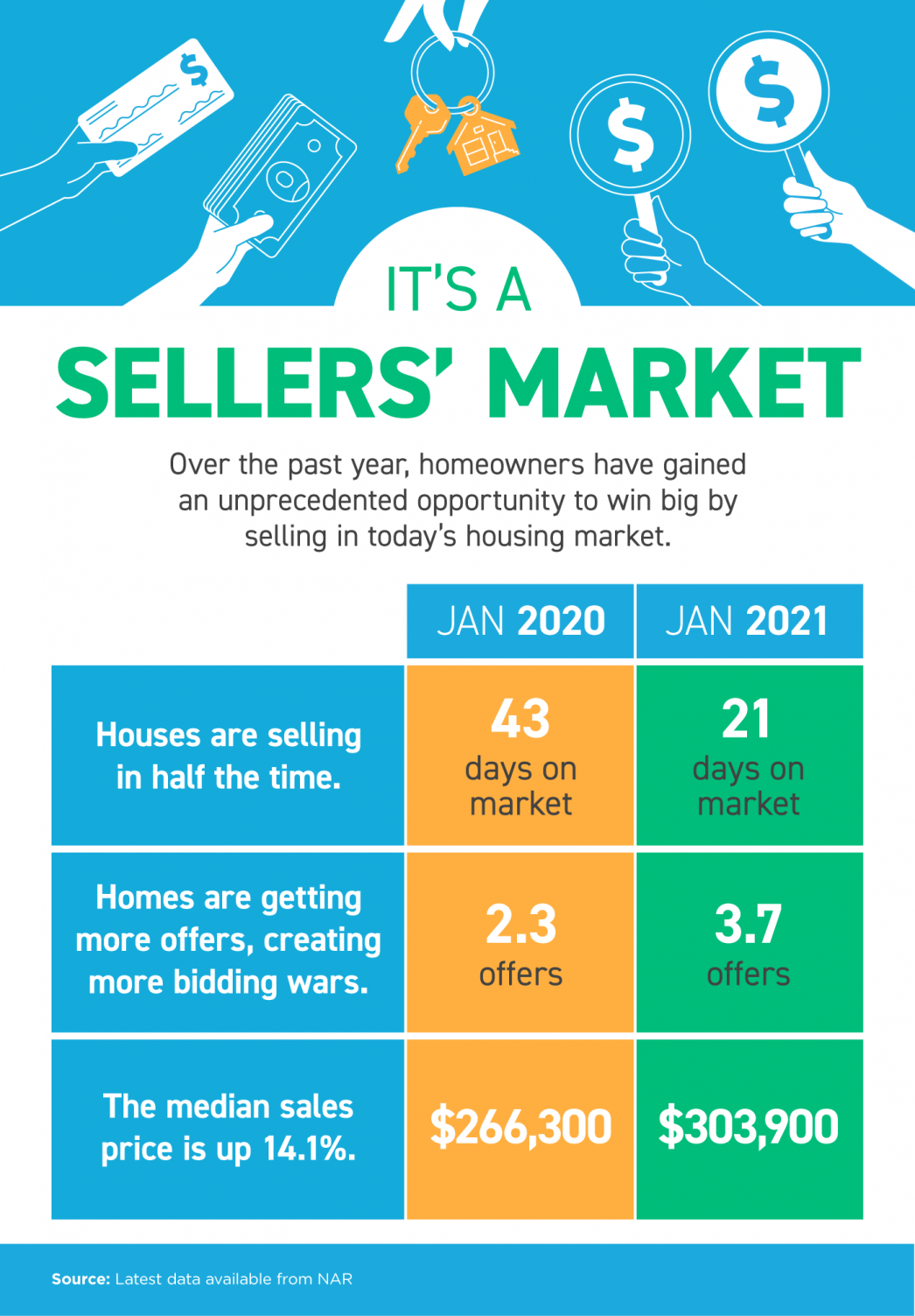 It's a Sellers' Market [INFOGRAPHIC] | MyKCM