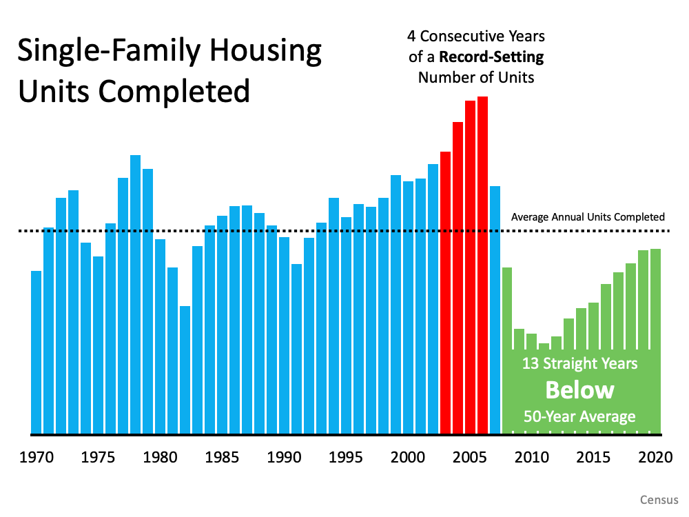 6 Simple Graphs Proving This Is Nothing Like Last Time | MyKCM