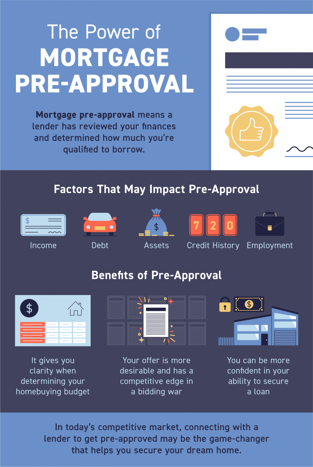 The Power of Mortgage Pre-Approval [INFOGRAPHIC] | MyKCM