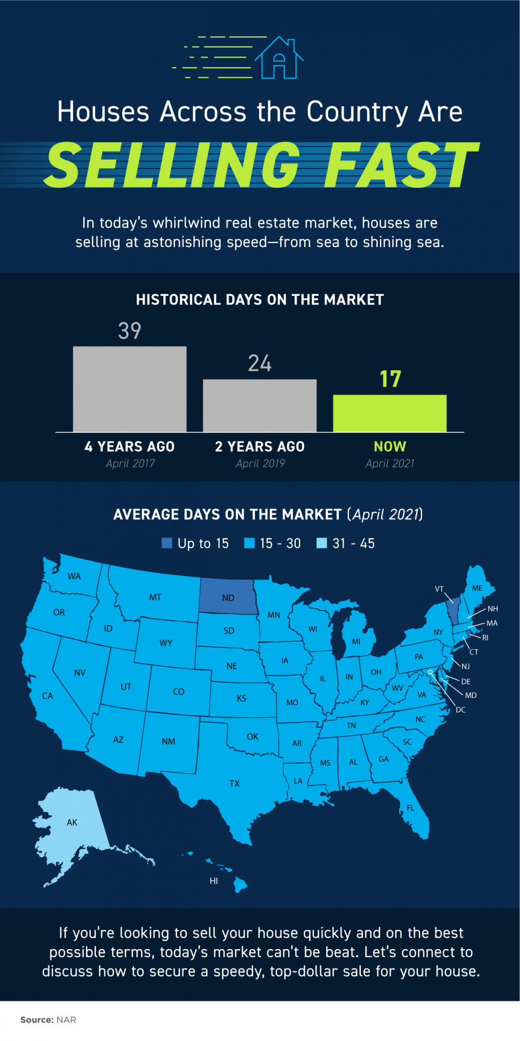 Homes Across the Country Are Selling Fast [INFOGRAPHIC] | MyKCM