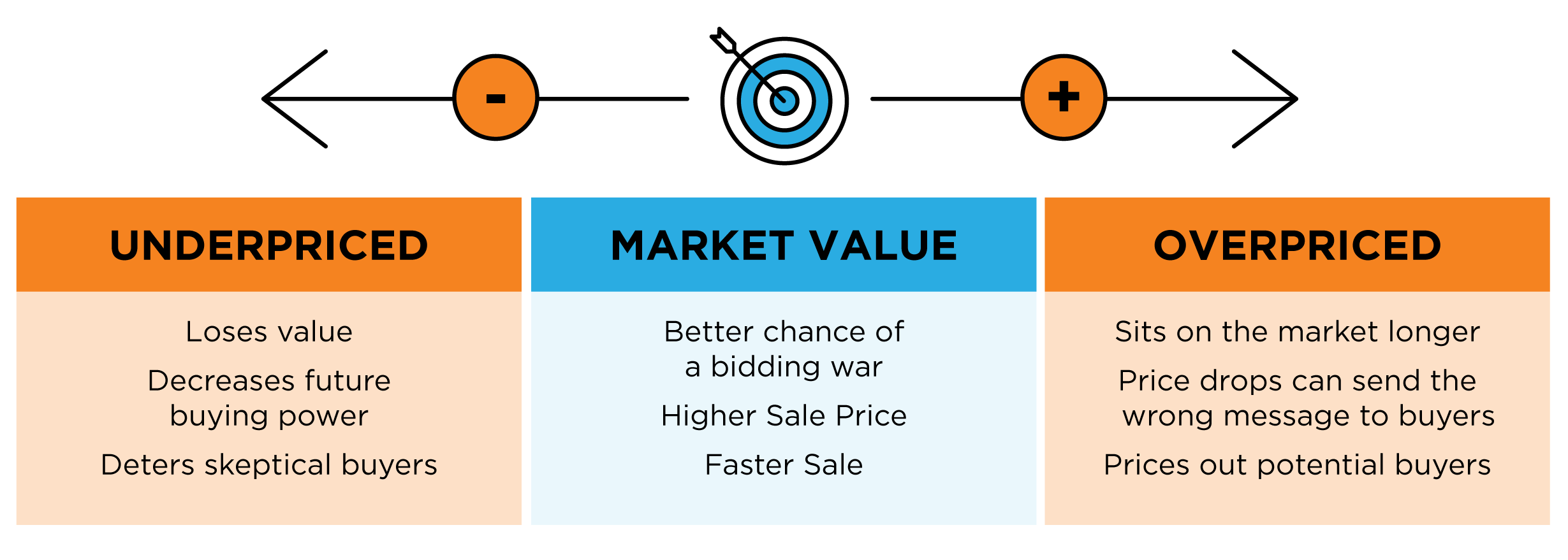Selling Your House? Make Sure You Price It Right. | MyKCM