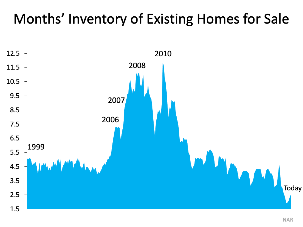 Housing Supply Is Rising. What Does That Mean for You?   MyKCM