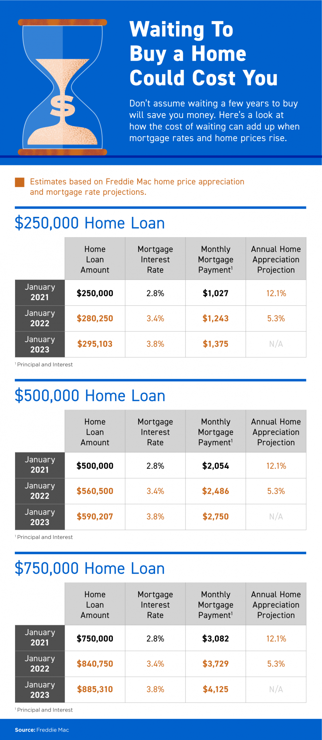 Waiting To Buy a Home Could Cost You [INFOGRAPHIC] | MyKCM
