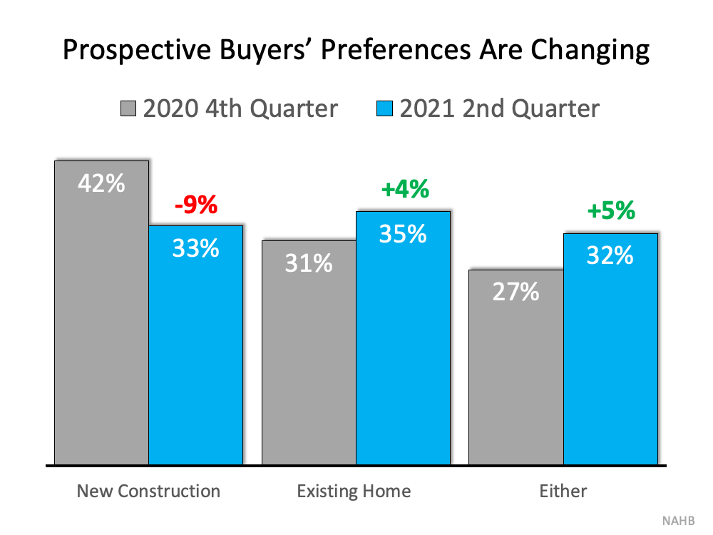 Surprising Shift Favors Homeowners: Buyers Now Prefer Existing Homes | MyKCM