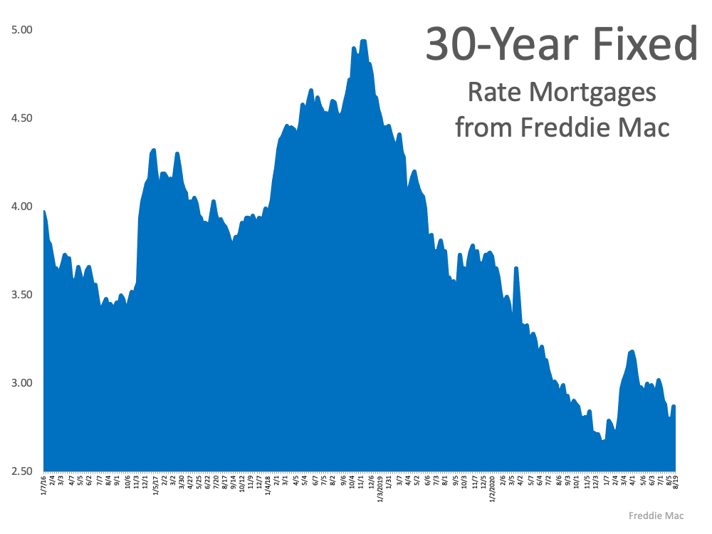 What Do Experts Say About Today's Mortgage Rates? | MyKCM