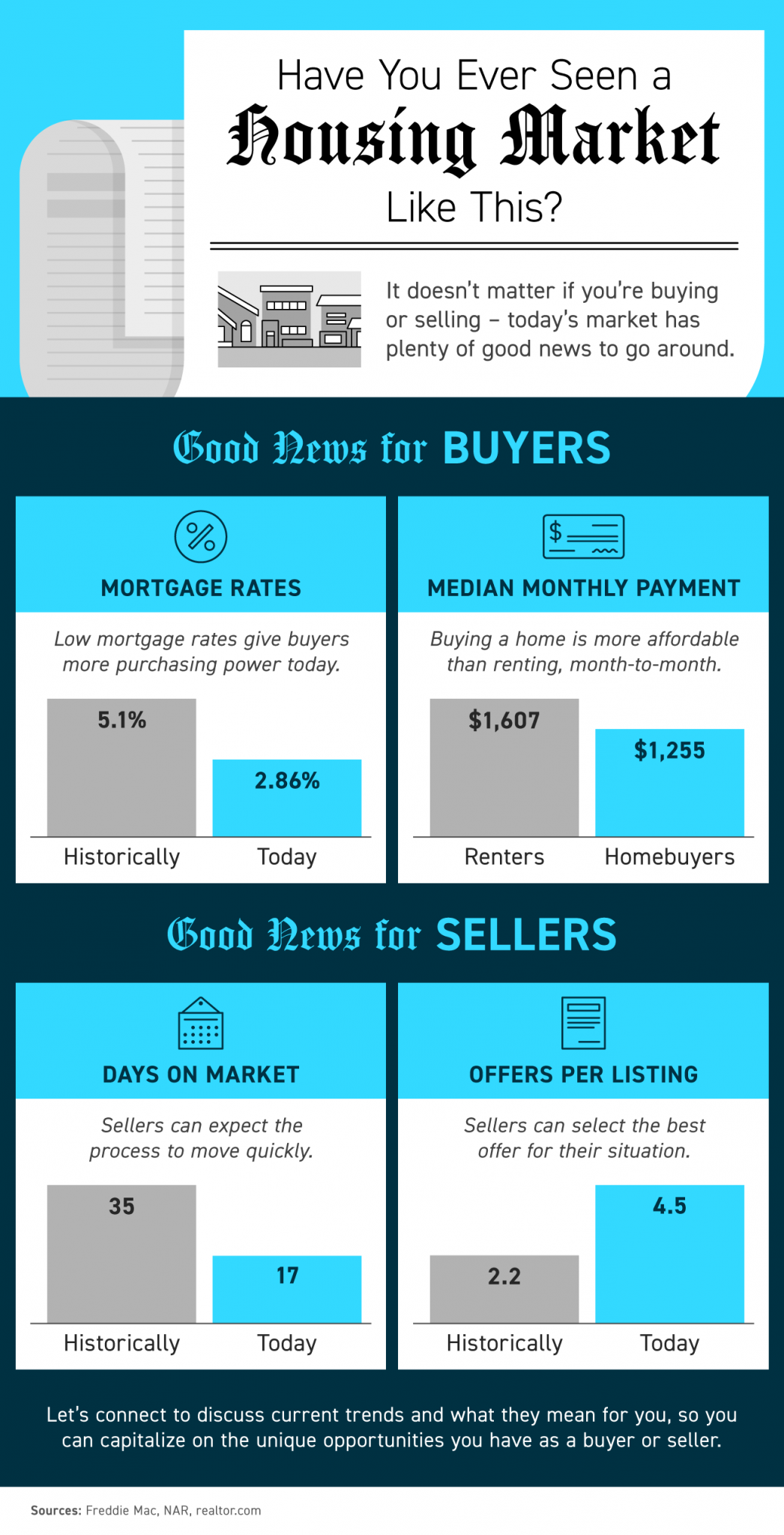 Have You Ever Seen a Housing Market Like This? [INFOGRAPHIC] | MyKCM
