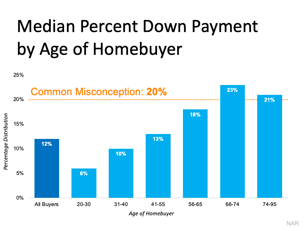 Is a 20% Down Payment Really Necessary To Purchase a Home?   MyKCM