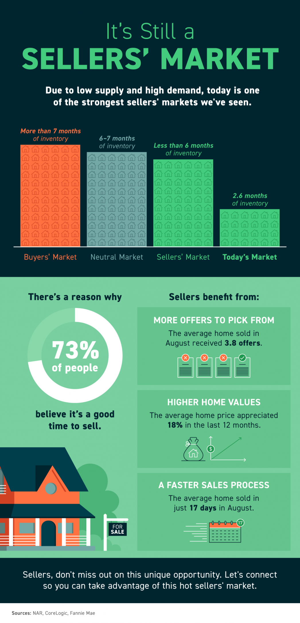 It's Still a Sellers' Market [INFOGRAPHIC]   MyKCM