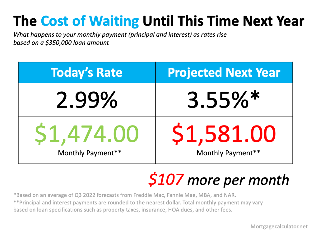 Don't Wait for a Lower Mortgage Rate – It Could Cost You | MyKCM