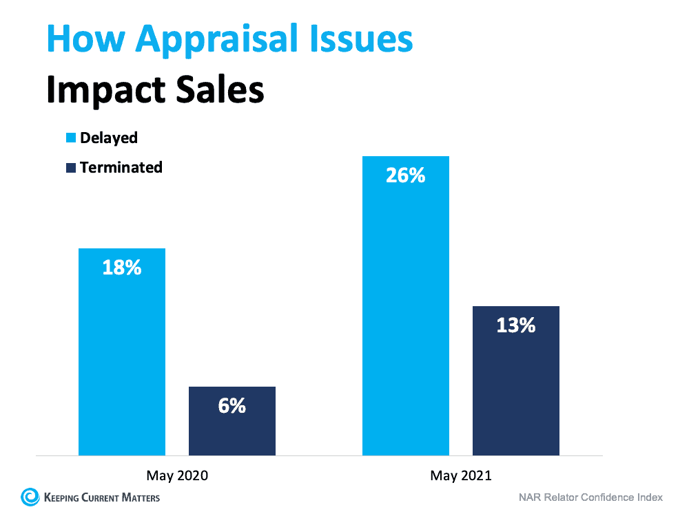 What To Expect as Appraisal Gaps Grow | Keeping Current Matters