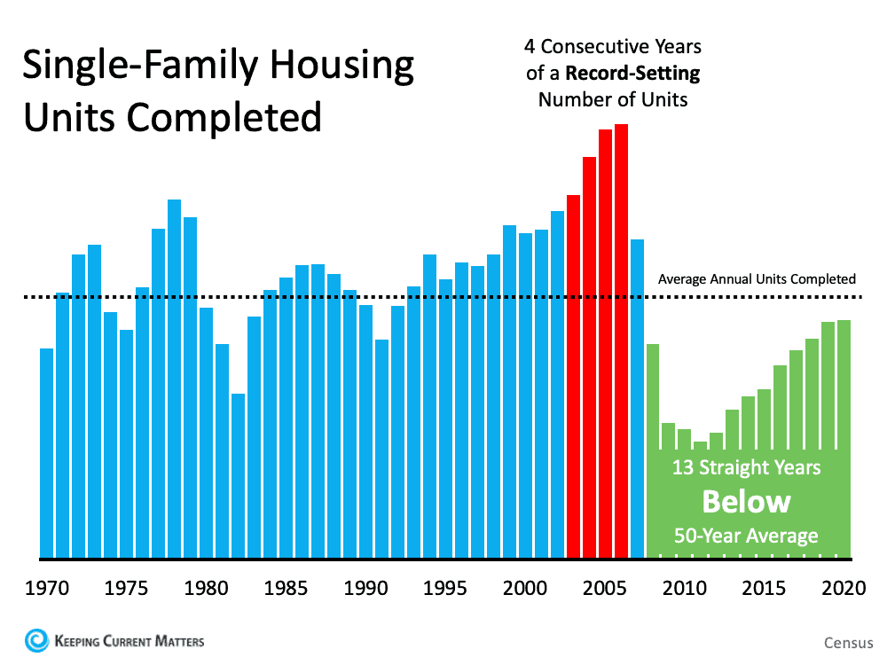 6 Simple Graphs Proving This Is Nothing Like Last Time | Keeping Current Matters