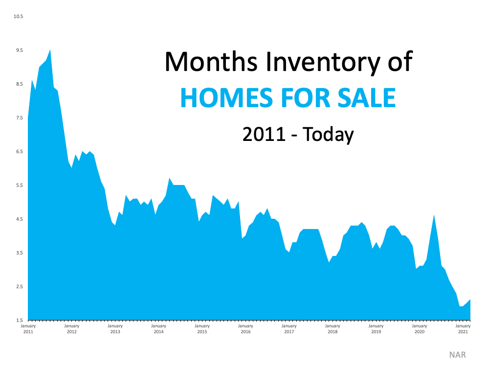 3 Graphs Showing Why You Should Sell Your House Now |Luxury Az Living Real Estate - Tony Vejar - Arizona Real Estate