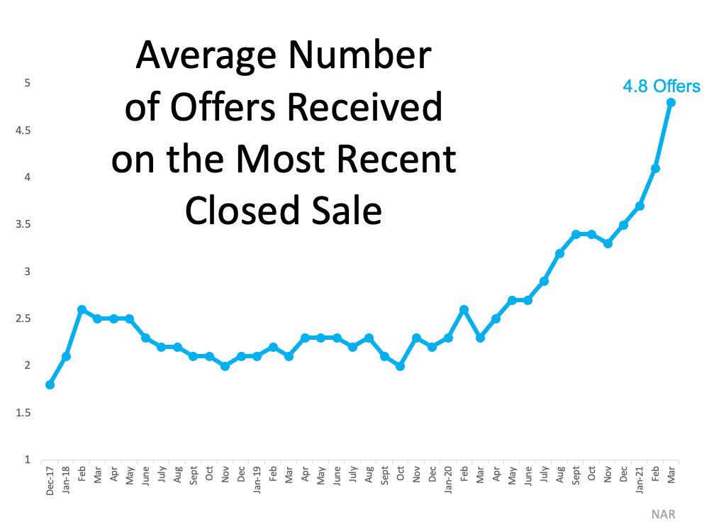 3 Graphs Showing Why You Should Sell Your House Now | Luxury Az Living Real Estate - Tony Vejar - Arizona Real Estate