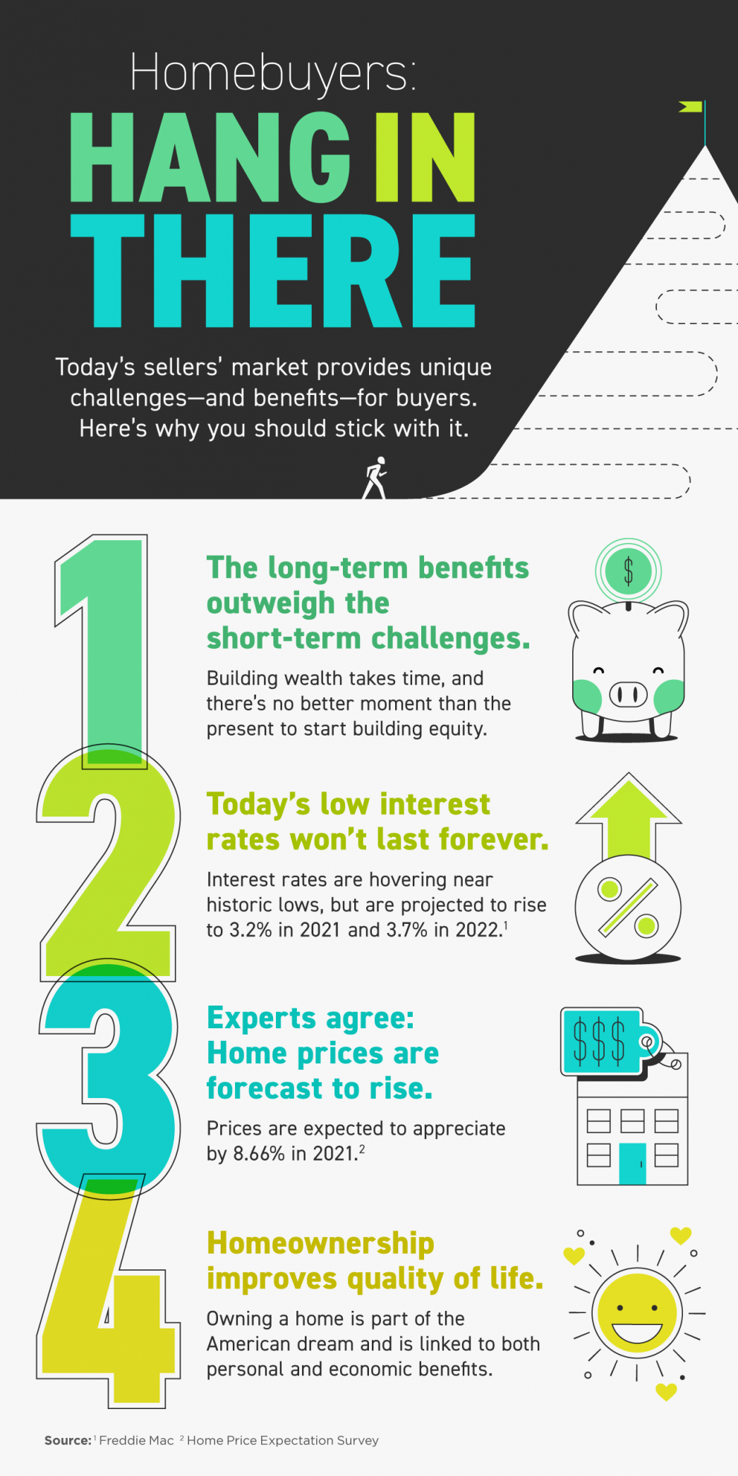 Homebuyers: Hang in There [INFOGRAPHIC]   Tony Vejar  REALTOR®   Arizona Homes   Homes for sale