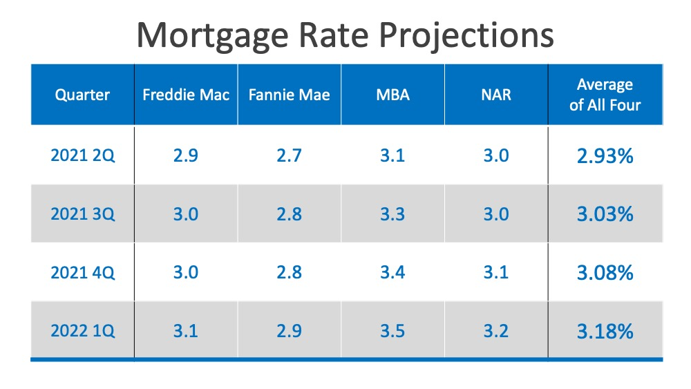 Will Low Mortgage Rates Continue through 2021? | MyKCM